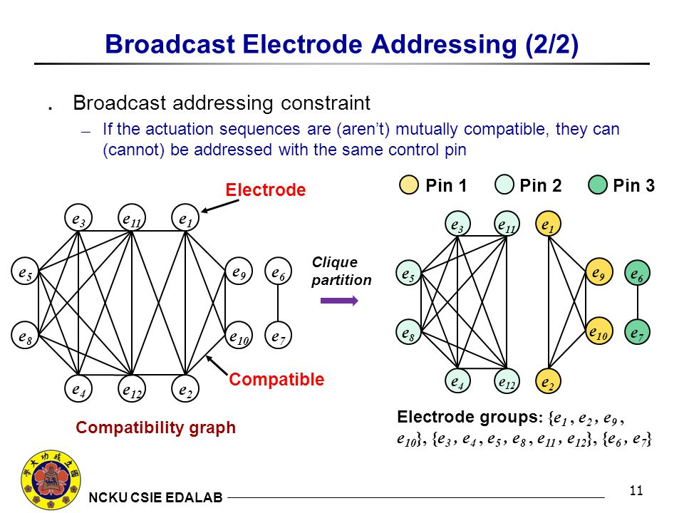 NCKU CSIE EDALAB Broadcast Electrode Addressing (2/2) ․ Broadcast addressing constraint  If the actuation sequences are (aren't) mutually compatible, they can (cannot) be addressed with the same control pin 11 e1e1 e2e2 e3e3 e4e4 e5e5 e6e6 e7e7 e8e8 e9e9 e 10 e 11 e 12 Electrode groups : {e 1, e 2, e 9, e 10 }, {e 3, e 4, e 5, e 8, e 11, e 12 }, {e 6, e 7 } Pin 1 Pin 2 Pin 3 e1e1 e2e2 e3e3 e4e4 e5e5 e6e6 e7e7 e8e8 e9e9 e 10 e 11 e 12 Compatibility graph Clique partition Electrode Compatible