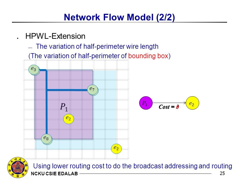 NCKU CSIE EDALAB Network Flow Model (2/2) ․ HPWL-Extension  The variation of half-perimeter wire length (The variation of half-perimeter of bounding box) 25 Cost = 3 Cost = 0 Using lower routing cost to do the broadcast addressing and routing