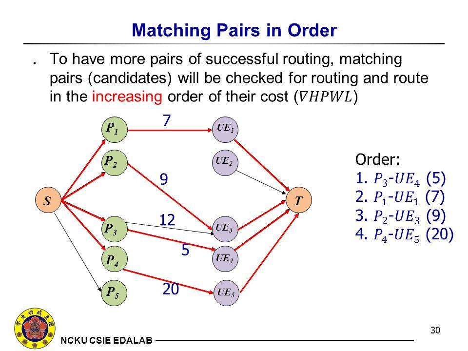 NCKU CSIE EDALAB Matching Pairs in Order 30 P1P1 P2P2 P3P3 P4P4 ST UE 1 UE 2 UE 3 UE 4 UE 5 P5P5 7 9 12 5 20