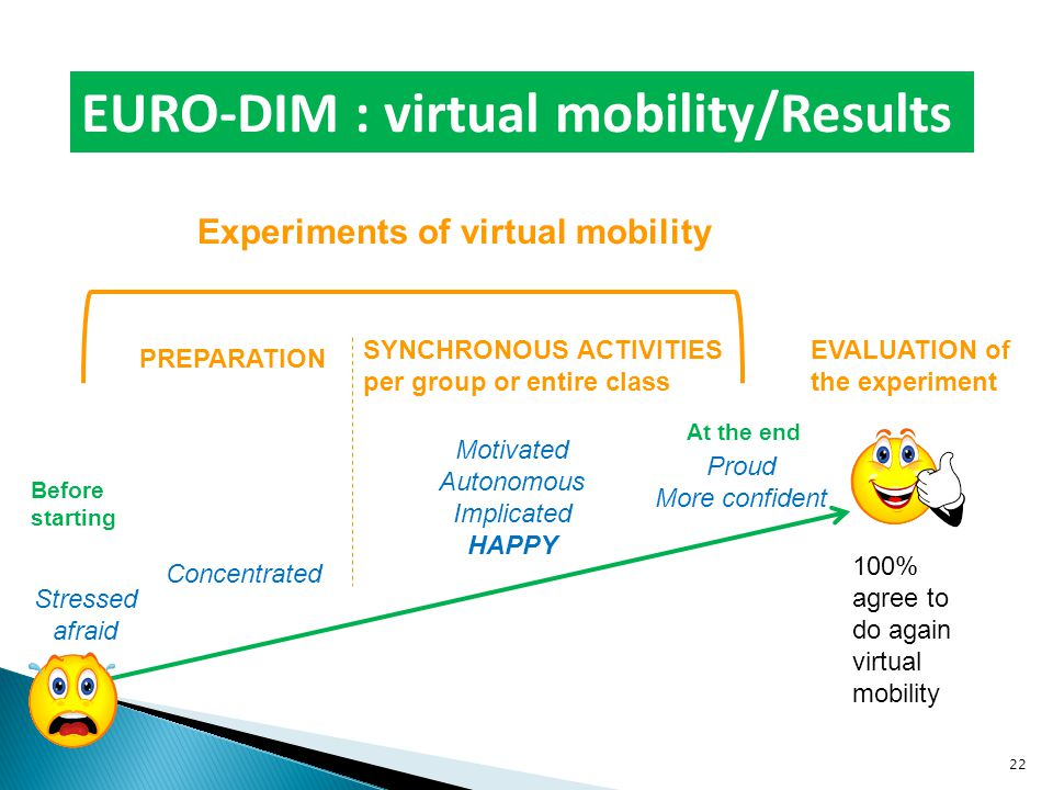 EURO-DIM : virtual mobility/Results Experiments of virtual mobility PREPARATION SYNCHRONOUS ACTIVITIES per group or entire class EVALUATION of the experiment Stressed afraid Before starting Concentrated Motivated Autonomous Implicated HAPPY At the end Proud More confident 100% agree to do again virtual mobility 22
