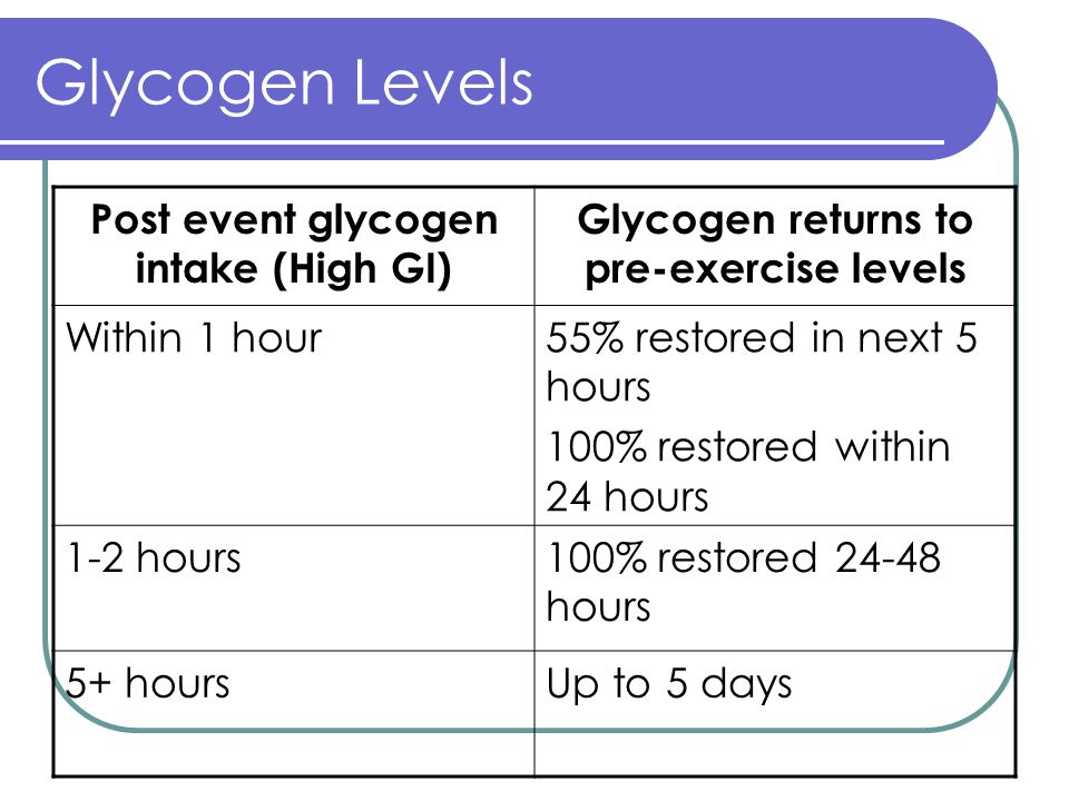 Glycogen Levels Post event glycogen intake (High GI) Glycogen returns to pre-exercise levels Within 1 hour55% restored in next 5 hours 100% restored within 24 hours 1-2 hours100% restored 24-48 hours 5+ hoursUp to 5 days
