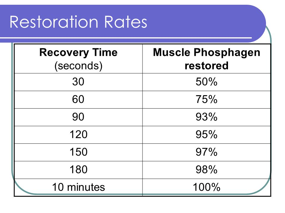 Restoration Rates Recovery Time (seconds) Muscle Phosphagen restored 3050% 6075% 9093% 12095% 15097% 18098% 10 minutes100%