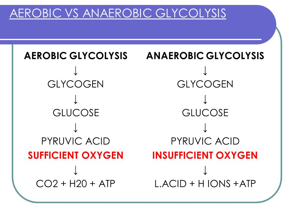 AEROBIC VS ANAEROBIC GLYCOLYSIS AEROBIC GLYCOLYSIS ↓ GLYCOGEN ↓ GLUCOSE ↓ PYRUVIC ACID SUFFICIENT OXYGEN ↓ CO2 + H20 + ATP ANAEROBIC GLYCOLYSIS ↓ GLYCOGEN ↓ GLUCOSE ↓ PYRUVIC ACID INSUFFICIENT OXYGEN ↓ L.ACID + H IONS +ATP