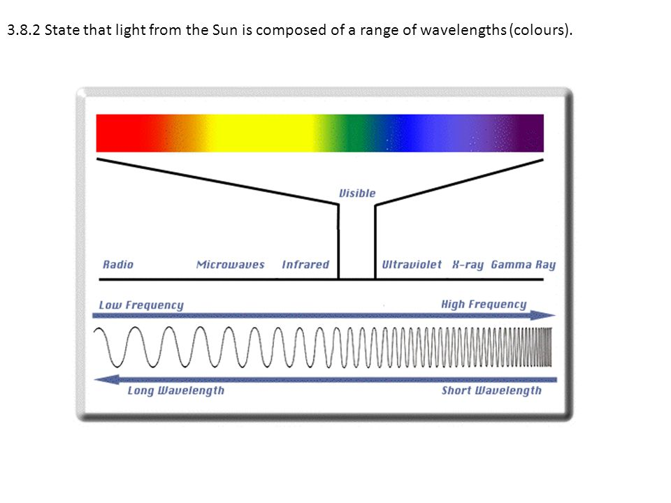 3.8.2 State that light from the Sun is composed of a range of wavelengths (colours).