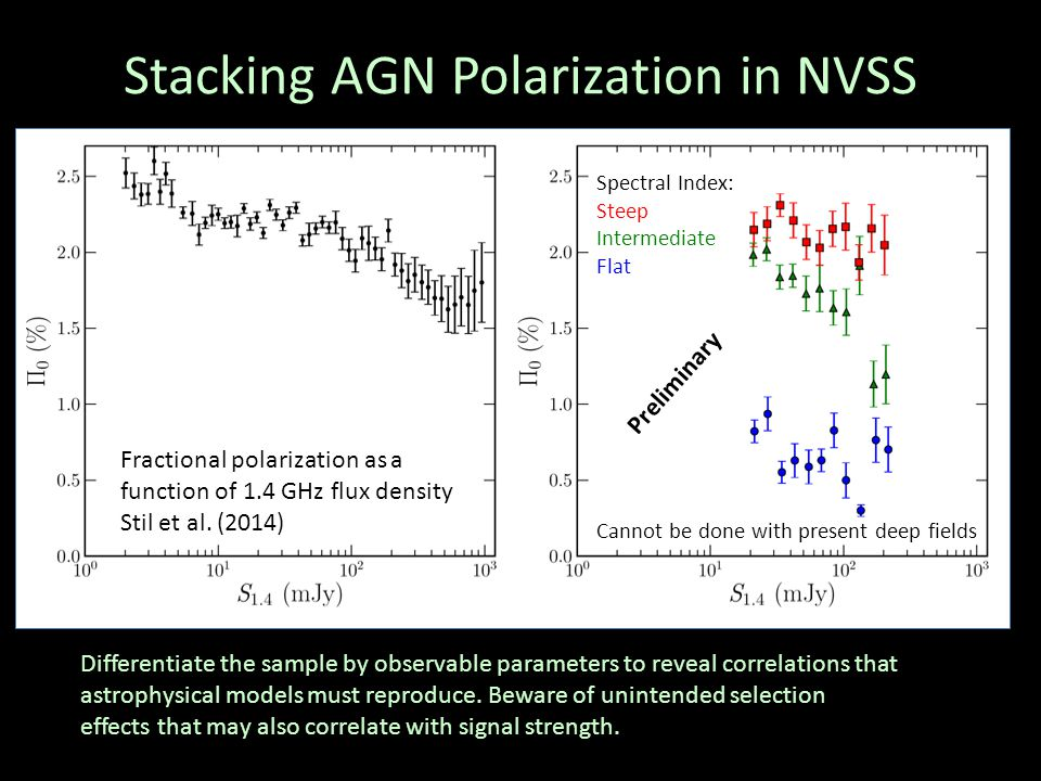Stacking AGN Polarization in NVSS Preliminary Spectral Index: Steep Intermediate Flat Differentiate the sample by observable parameters to reveal correlations that astrophysical models must reproduce.