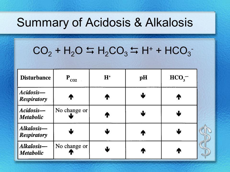 Summary of Acidosis & Alkalosis CO 2 + H 2 O  H 2 CO 3  H + + HCO 3 -