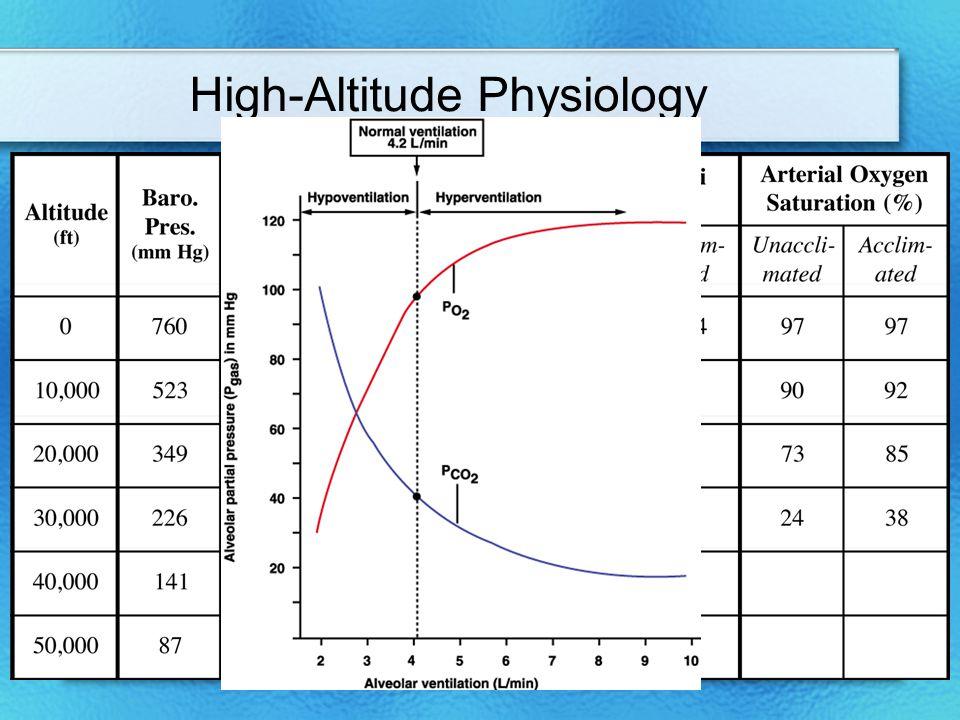 High-Altitude Physiology