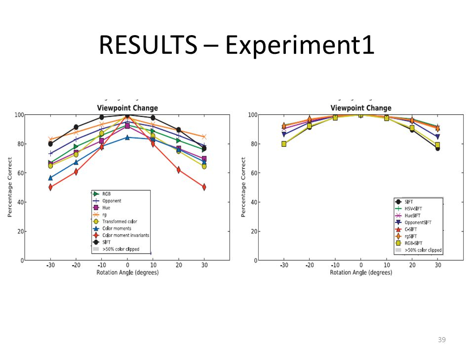 RESULTS – Experiment1 39