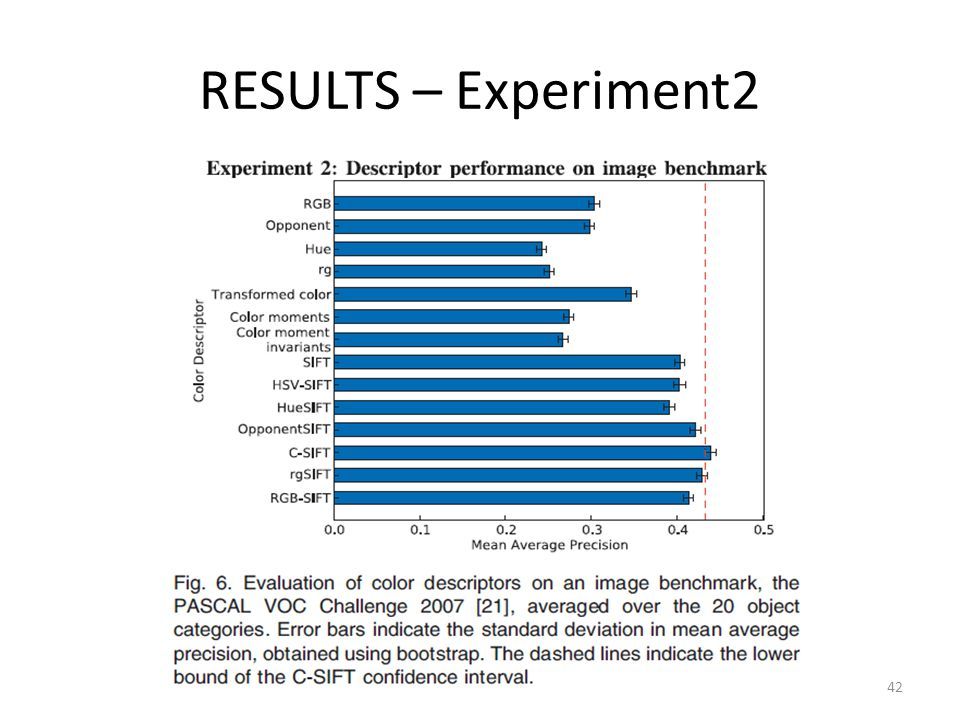 RESULTS – Experiment2 42