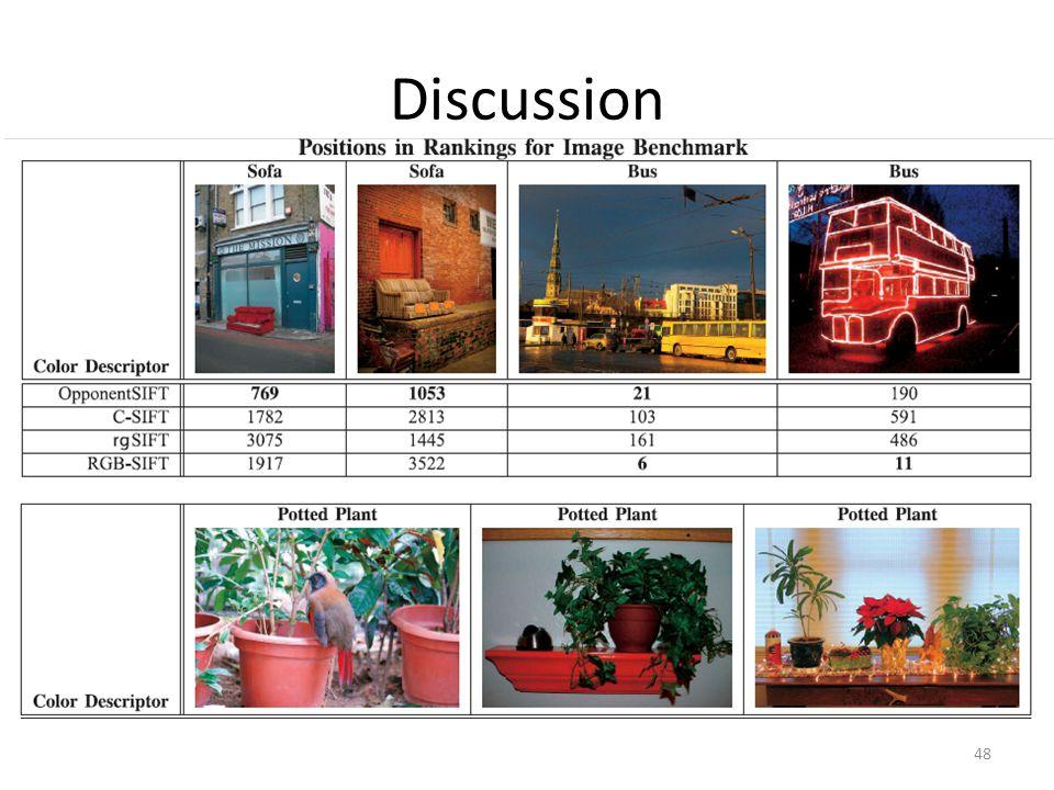 Discussion 48