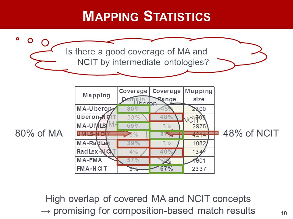 10 M APPING S TATISTICS 80% of MA48% of NCIT MA NCIT Uberon Is there a good coverage of MA and NCIT by intermediate ontologies.