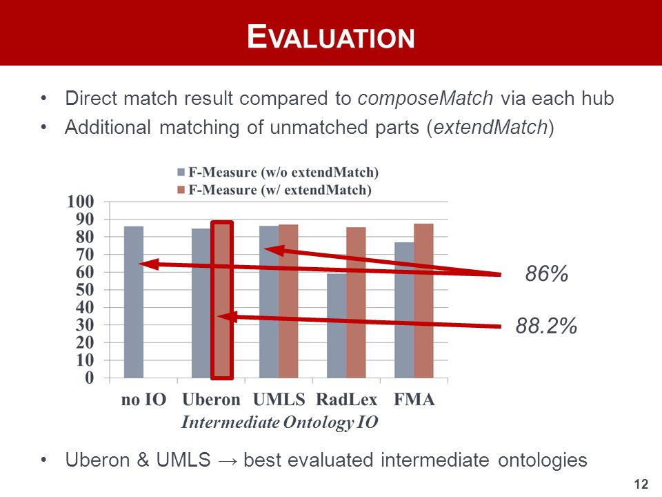 12 Direct match result compared to composeMatch via each hub Additional matching of unmatched parts (extendMatch) E VALUATION 88.2% 86% Uberon & UMLS → best evaluated intermediate ontologies Intermediate Ontology IO