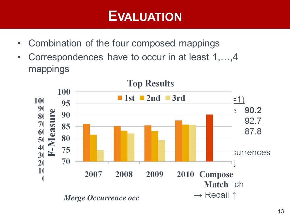 13 Combination of the four composed mappings Correspondences have to occur in at least 1,…,4 mappings E VALUATION union(occ=1) F-Measure90.2 Precision92.7 Recall87.8 Higher occurrences → Recall ↓ extendMatch → Recall ↑