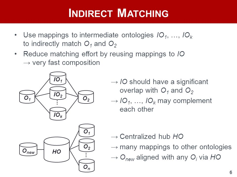 6 Use mappings to intermediate ontologies IO 1, …, IO k to indirectly match O 1 and O 2 Reduce matching effort by reusing mappings to IO → very fast composition I NDIRECT M ATCHING...