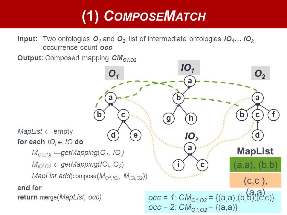 7 O1O1 IO 1 O2O2 occ = 1: CM O1,O2 = {(a,a),(b,b),(c,c)} occ = 2: CM O1,O2 = {(a,a)} Input: Two ontologies O 1 and O 2, list of intermediate ontologies IO 1 … IO k, occurrence count occ Output: Composed mapping CM O1,O2 (1) C OMPOSE M ATCH a bc de a b gh a bc d f a ic IO 2 MapList  empty for each IO i  IO do M O1,IOi  getMapping(O 1, IO i ) return merge (MapList, occ) MapList.add( compose (M O1,IOi, M IOi,O2 )) M IOi,O2  getMapping(IO i, O 2 ) end for MapList (c,c ), (a,a) (a,a), (b,b)