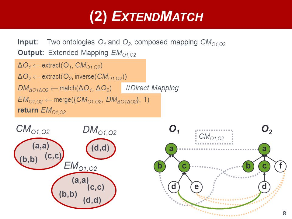 8 //Direct Mapping DM ΔO1ΔO2  match (ΔO 1, ΔO 2 ) EM O1,O2 (b,b) (a,a) (c,c) (d,d) EM O1,O2  merge ({CM O1,O2, DM ΔO1ΔO2 }, 1) return EM O1,O2 Input: Two ontologies O 1 and O 2, composed mapping CM O1,O2 Output: Extended Mapping EM O1,O2 (2) E XTEND M ATCH O1O1 O2O2 a bc de a bc d f ΔO 1  extract (O 1, CM O1,O2 ) ΔO 2  extract (O 2, inverse (CM O1,O2 )) CM O1,O2 (b,b) (a,a) (c,c) DM O1,O2 (d,d)