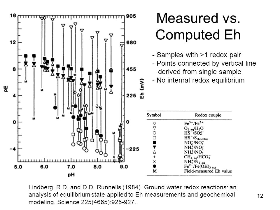 Measured vs. Computed Eh 12 Lindberg, R.D. and D.D.