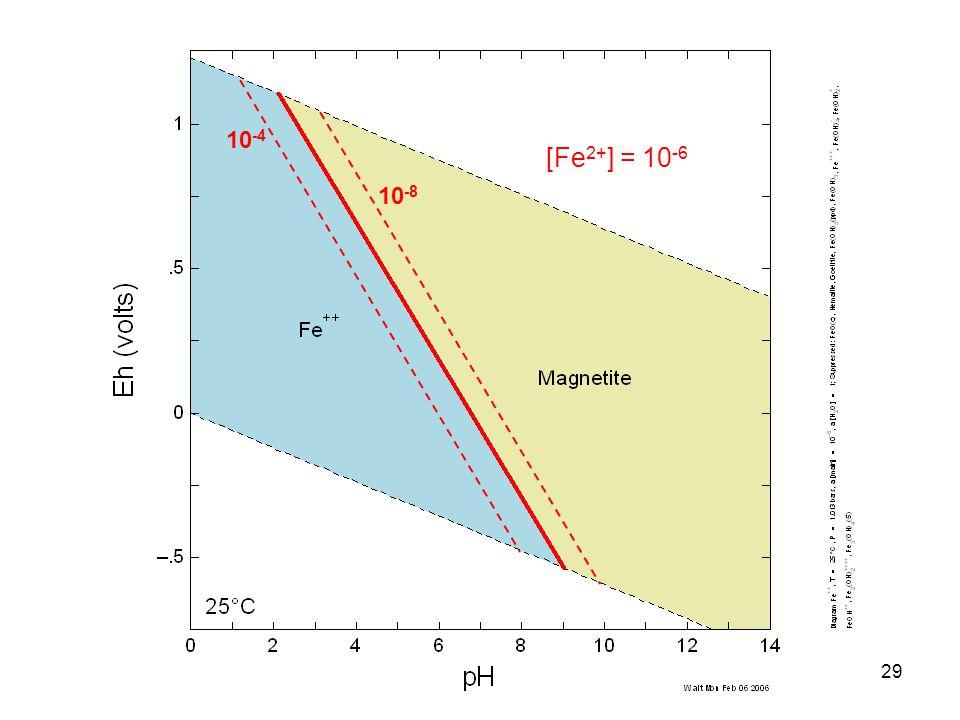 10 -4 10 -8 29 [Fe 2+ ] = 10 -6