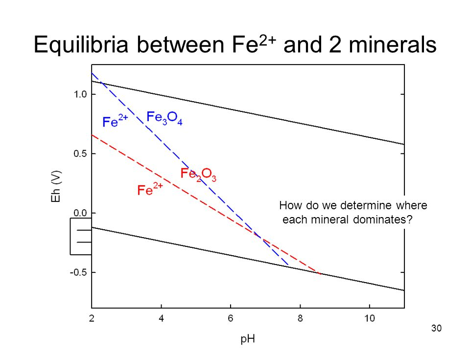 Equilibria between Fe 2+ and 2 minerals 30 How do we determine where each mineral dominates?