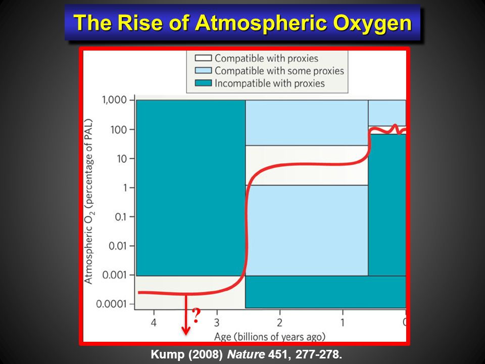 The Rise of Atmospheric Oxygen Kump (2008) Nature 451, 277-278.