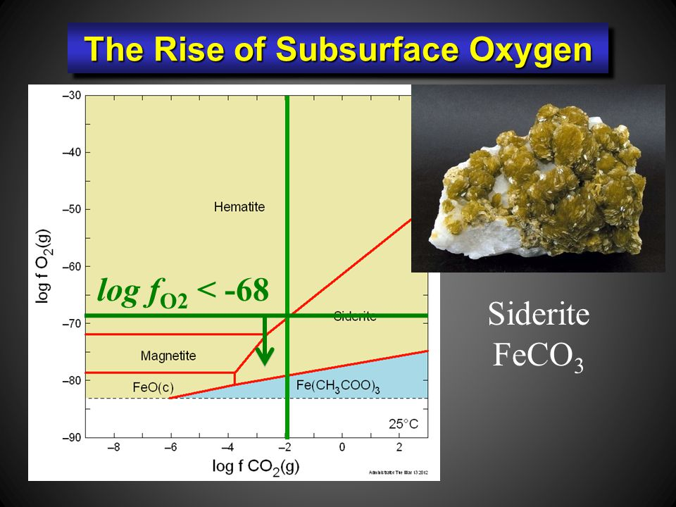 Siderite FeCO 3 log f O2 < -68 The Rise of Subsurface Oxygen