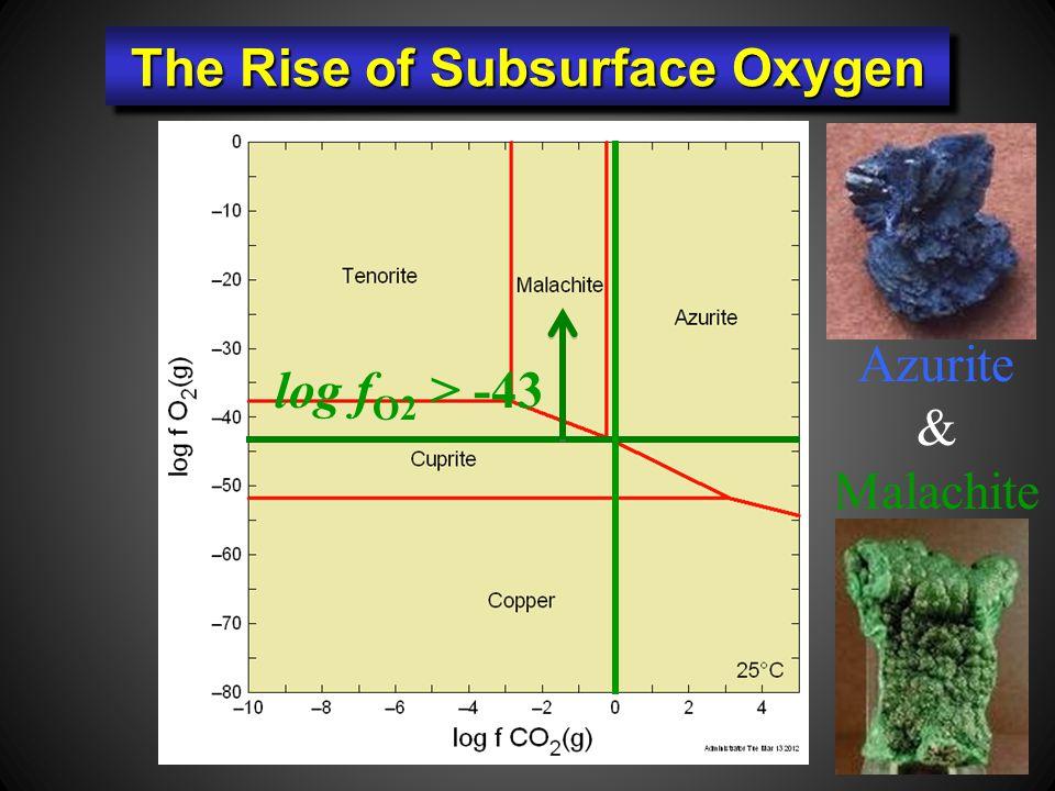 Azurite & Malachite log f O2 > -43 The Rise of Subsurface Oxygen