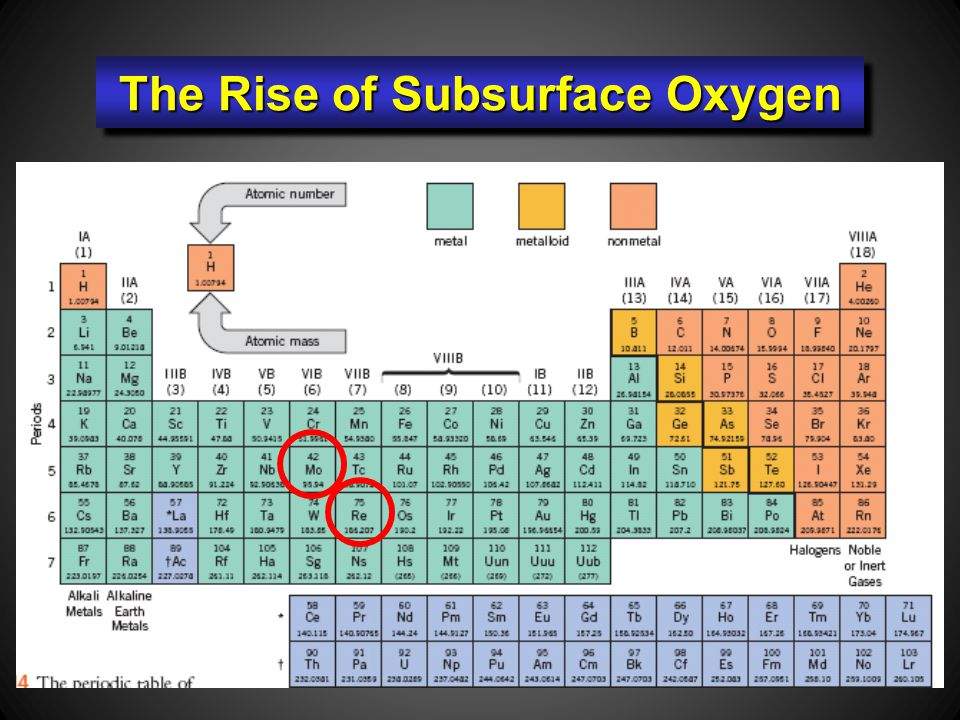 The Rise of Subsurface Oxygen