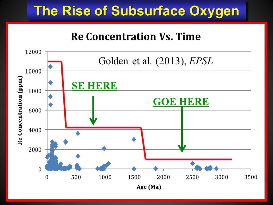 Golden et al. (2013), EPSL GOE HERE SE HERE The Rise of Subsurface Oxygen