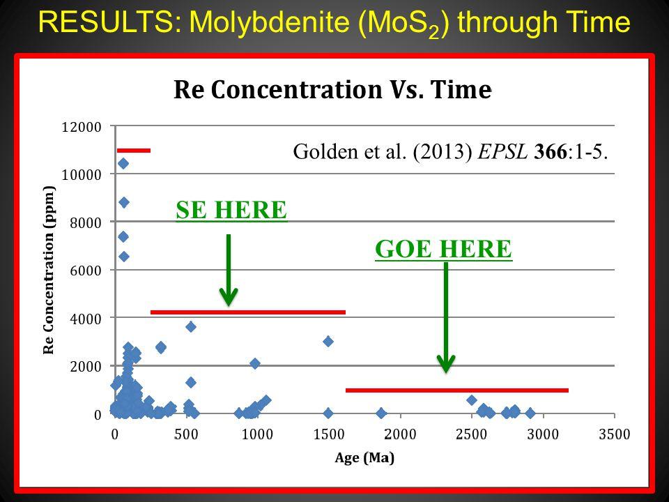 RESULTS: Molybdenite (MoS 2 ) through Time GOE HERE SE HERE Golden et al. (2013) EPSL 366:1-5.