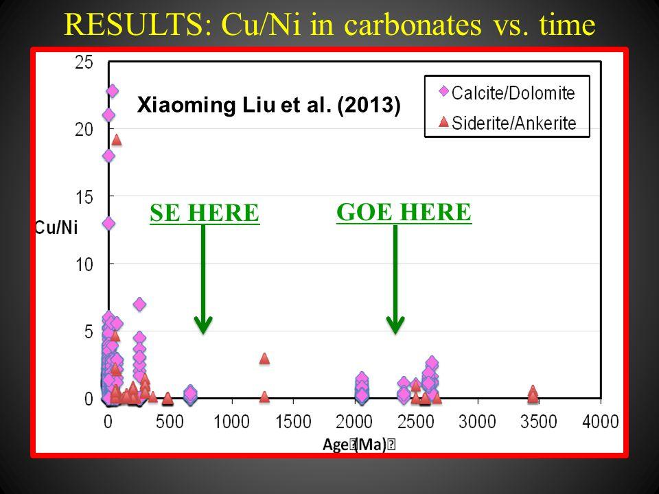 RESULTS: Cu/Ni in carbonates vs. time SE HERE GOE HERE Xiaoming Liu et al. (2013)