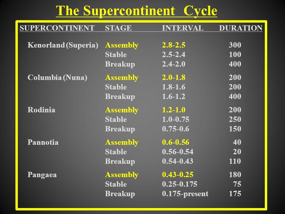 SUPERCONTINENTSTAGEINTERVALDURATION Kenorland (Superia)Assembly2.8-2.5 300 Stable2.5-2.4 100 Breakup2.4-2.0 400 Columbia (Nuna)Assembly2.0-1.8 200 Stable1.8-1.6 200 Breakup1.6-1.2 400 RodiniaAssembly1.2-1.0 200 Stable1.0-0.75 250 Breakup0.75-0.6 150 PannotiaAssembly0.6-0.56 40 Stable0.56-0.54 20 Breakup0.54-0.43 110 PangaeaAssembly0.43-0.25 180 Stable0.25-0.175 75 Breakup0.175-present 175
