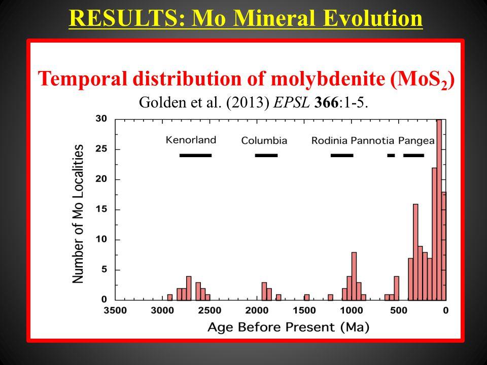 RESULTS: Mo Mineral Evolution Temporal distribution of molybdenite (MoS 2 ) Golden et al.