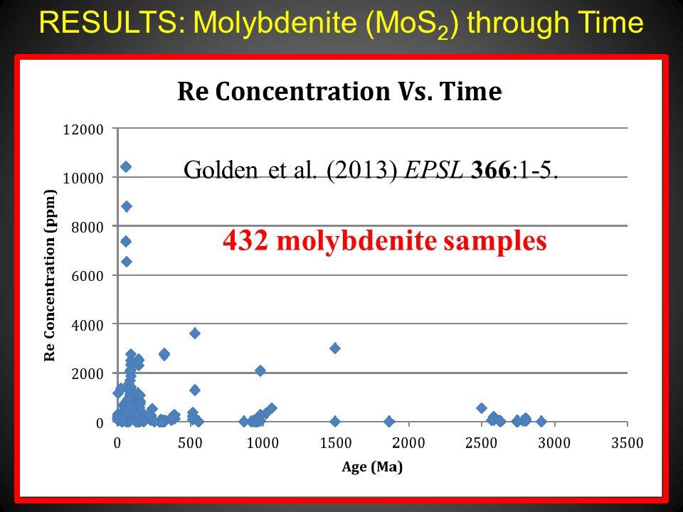 RESULTS: Molybdenite (MoS 2 ) through Time Golden et al.