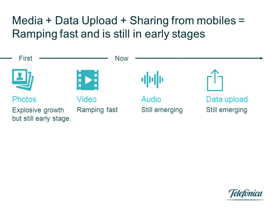Media + Data Upload + Sharing from mobiles = Ramping fast and is still in early stages Explosive growth but still early stage. PhotosVideoAudioData up