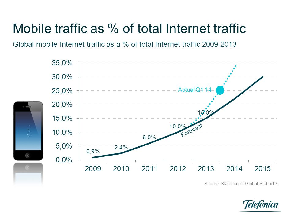 Mobile traffic as % of total Internet traffic Global mobile Internet traffic as a % of total Internet traffic 2009-2013 Source: Statcounter Global Sta