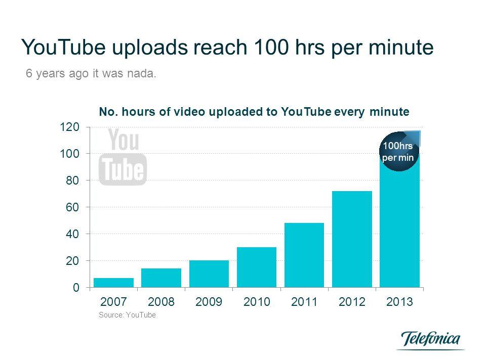 YouTube uploads reach 100 hrs per minute 6 years ago it was nada.