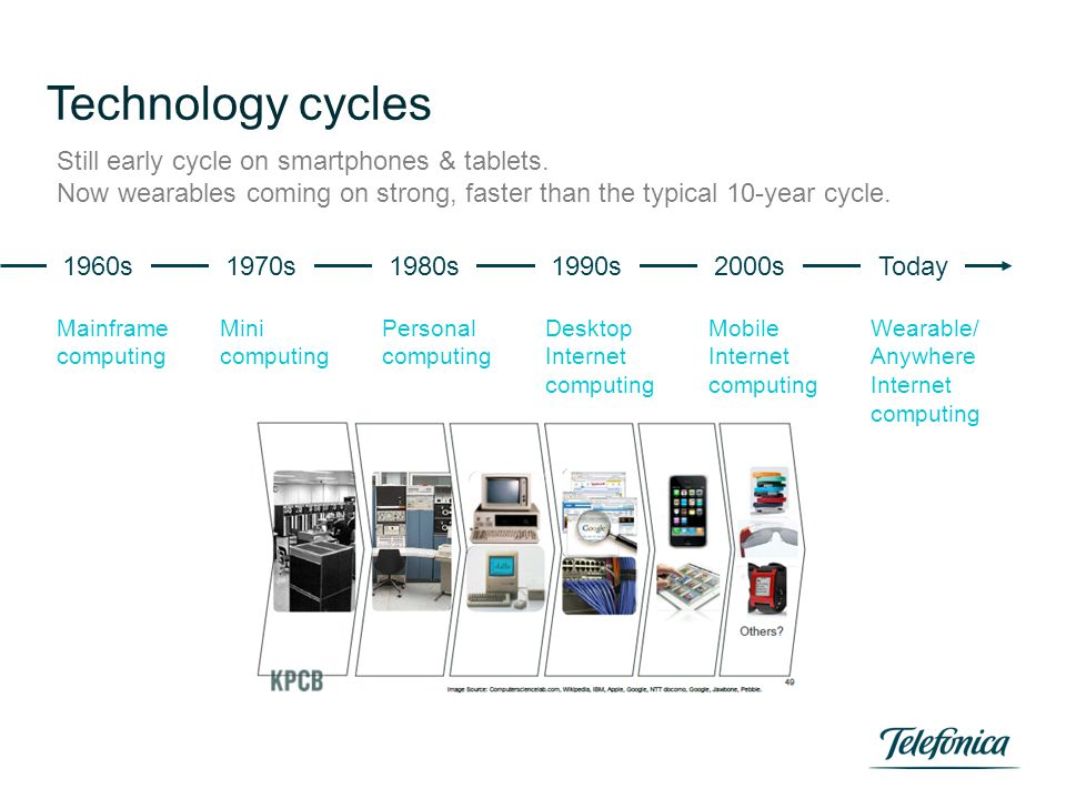 Technology cycles Mainframe computing 1960s Still early cycle on smartphones & tablets. Now wearables coming on strong, faster than the typical 10-yea