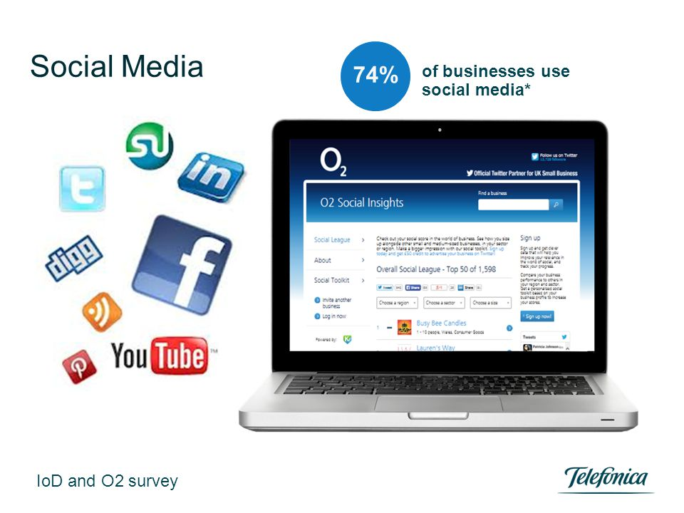 Social Media of businesses use social media* 74% IoD and O2 survey