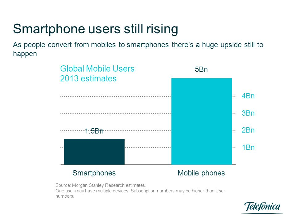 Smartphone users still rising As people convert from mobiles to smartphones there's a huge upside still to happen SmartphonesMobile phones Global Mobi