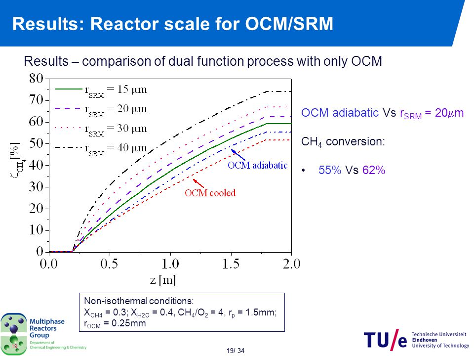 19/ 34 19 Results: Reactor scale for OCM/SRM Results – comparison of dual function process with only OCM Non-isothermal conditions: X CH4 = 0.3; X H2O