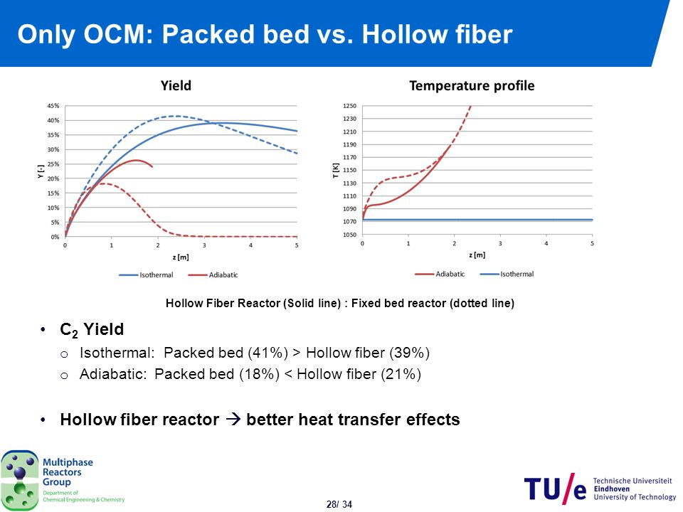 28/ 34 Only OCM: Packed bed vs. Hollow fiber C 2 Yield o Isothermal: Packed bed (41%) > Hollow fiber (39%) o Adiabatic: Packed bed (18%) < Hollow fibe