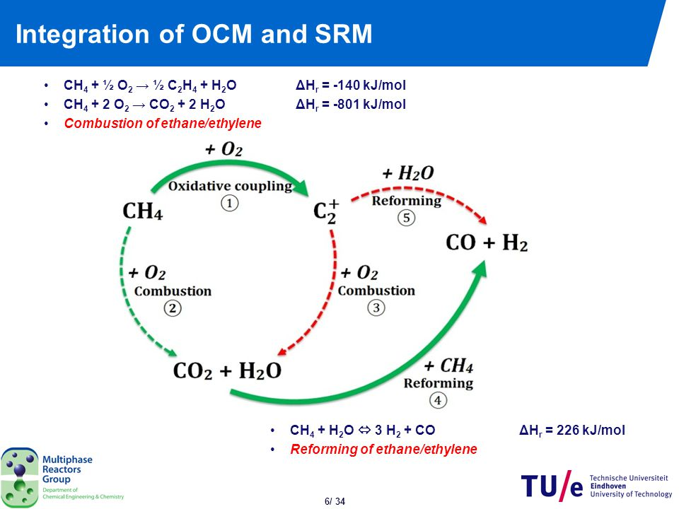27/ 34 Outline Introduction Design of catalytic membrane reactor o Packed bed membrane reactor o Hollow fiber catalytic membrane reactor Results Conclusions