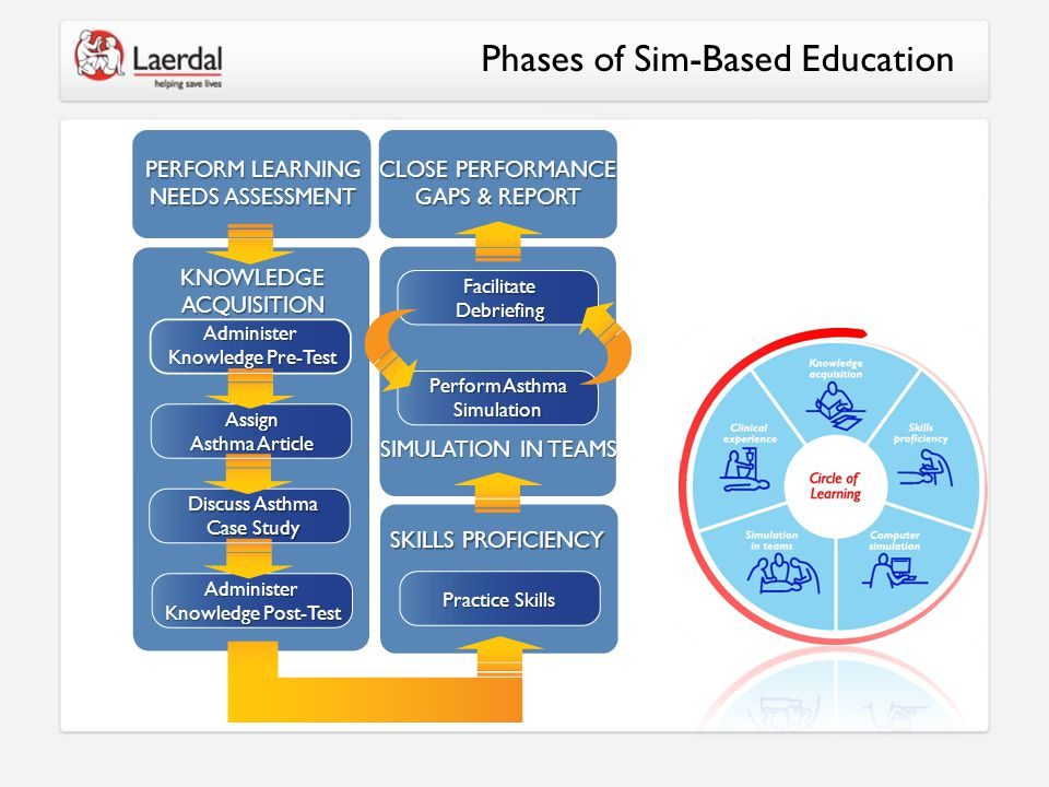 Phases of Sim-Based Education PERFORM LEARNING NEEDS ASSESSMENT KNOWLEDGEACQUISITIONAdminister Knowledge Pre-Test Assign Asthma Article Discuss Asthma