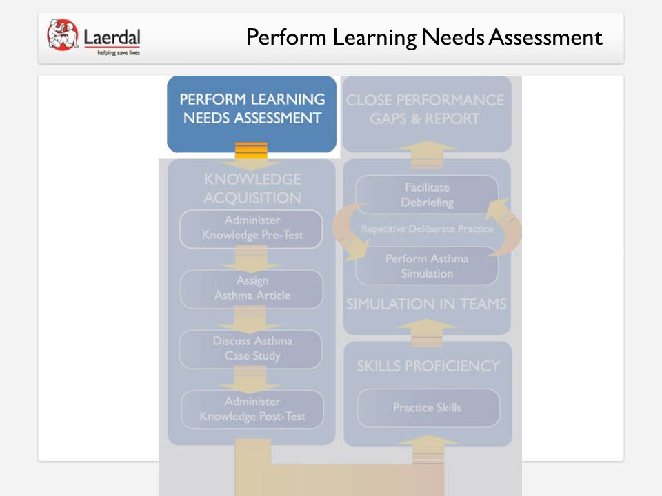 Perform Learning Needs Assessment