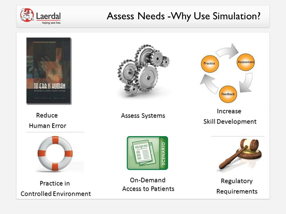 Assess Needs -Why Use Simulation? Assess Systems On-Demand Access to Patients Reduce Human Error Increase Skill Development Practice in Controlled Env