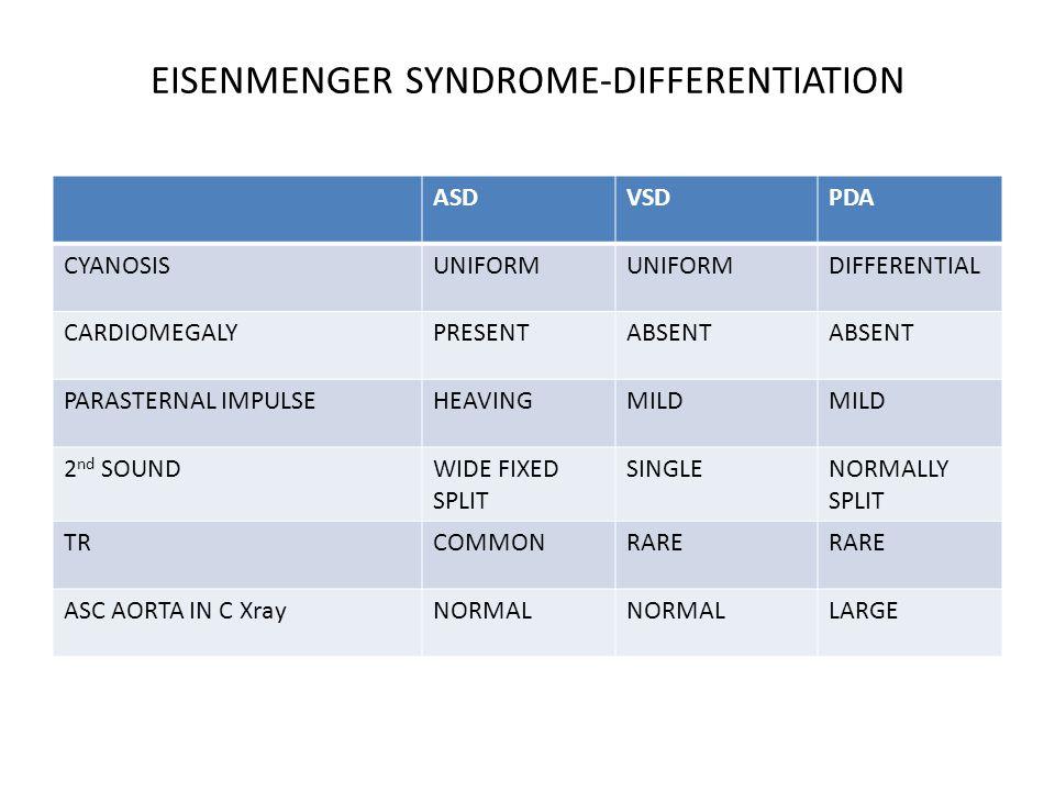 EISENMENGER SYNDROME-DIFFERENTIATION ASDVSDPDA CYANOSISUNIFORM DIFFERENTIAL CARDIOMEGALYPRESENTABSENT PARASTERNAL IMPULSEHEAVINGMILD 2 nd SOUNDWIDE FI