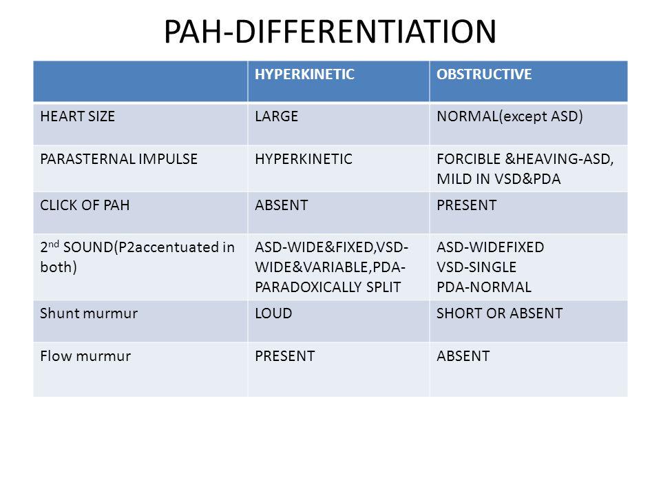 PAH-DIFFERENTIATION HYPERKINETICOBSTRUCTIVE HEART SIZELARGENORMAL(except ASD) PARASTERNAL IMPULSEHYPERKINETICFORCIBLE &HEAVING-ASD, MILD IN VSD&PDA CL