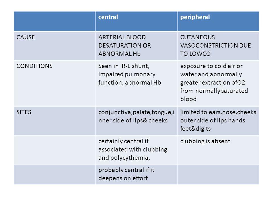 Cyanosis&RVH NL axis/RAD Plethora Oligemia TGA TAPVC DORV TOF PA PS+ASD&/OR VSD PS+TGA/DORV/ DOLV