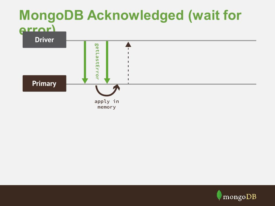 MongoDB Acknowledged (wait for error)