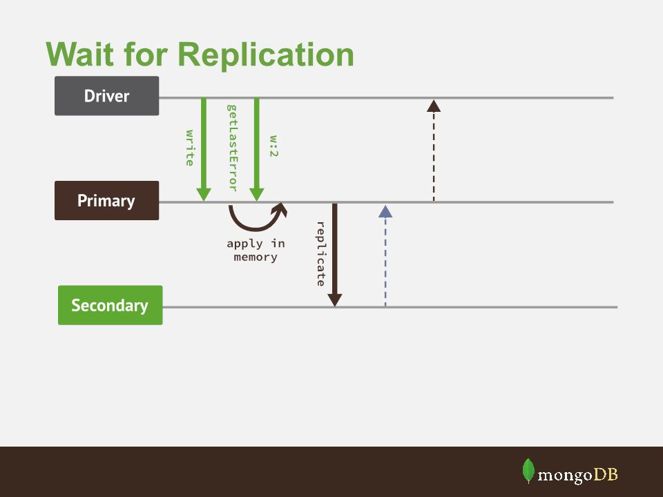 Wait for Replication